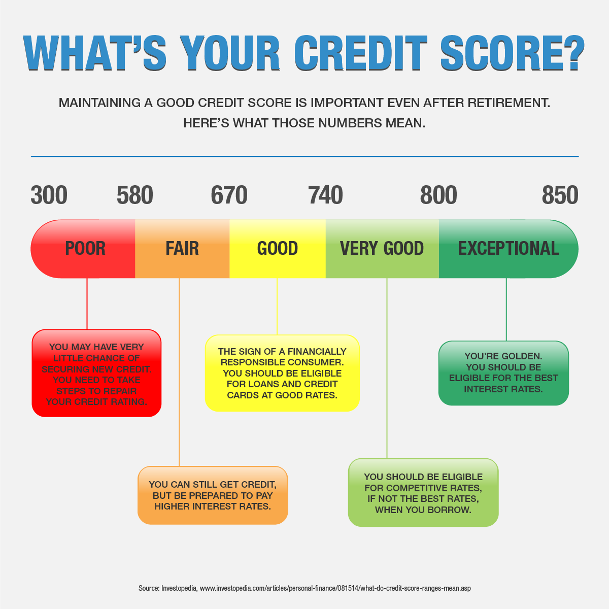 Retirement and your credit score
