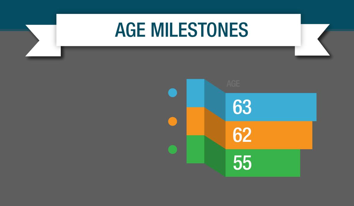membership milestones - age