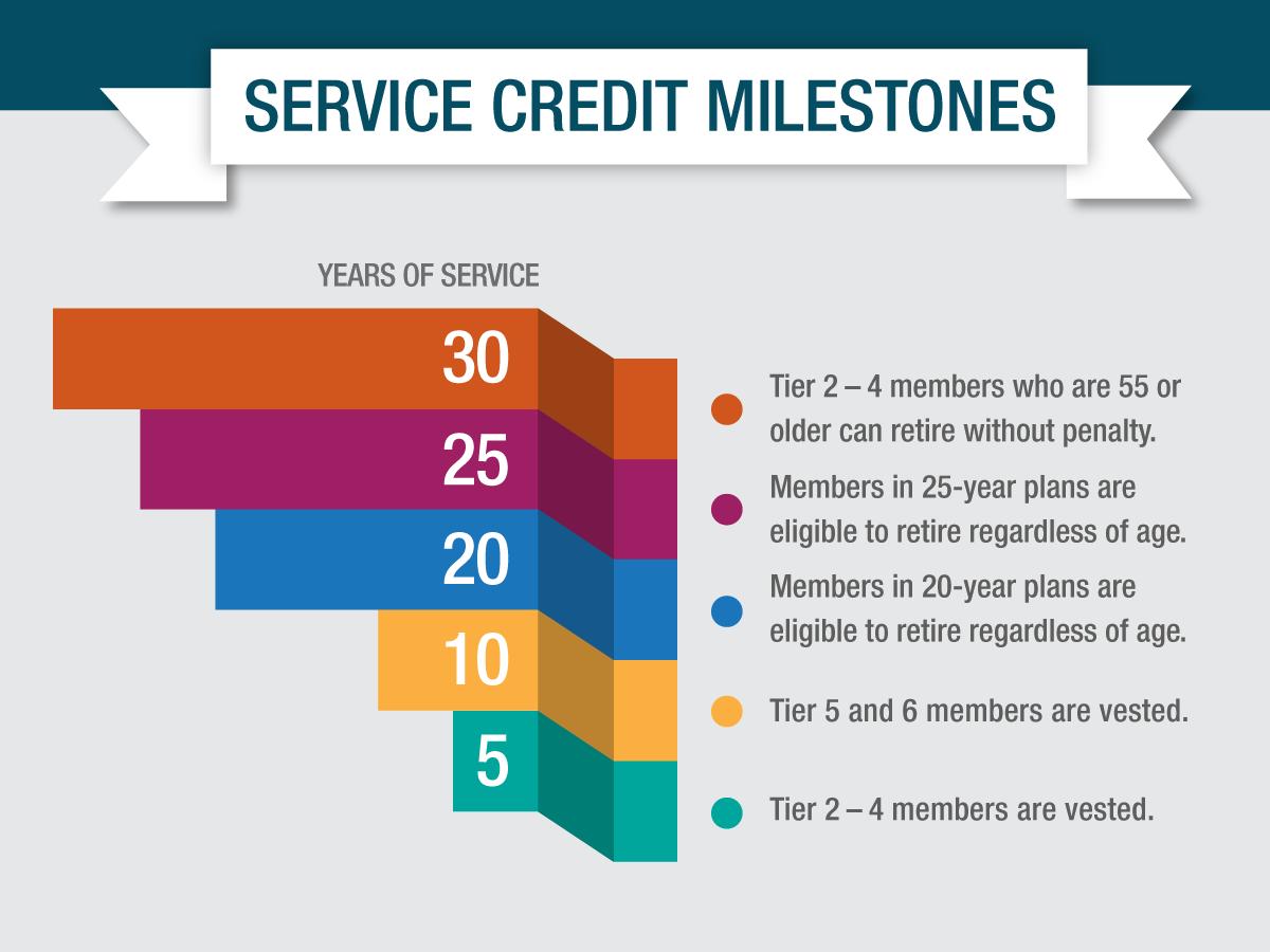 membership milestones - service credit